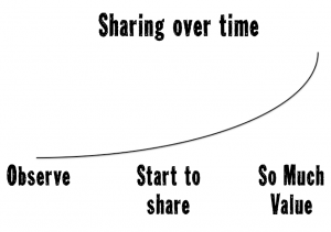 How much should I share online