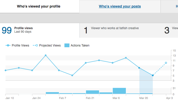 Linkedin Samantha Bell increasing who's viewed your profile - baseline