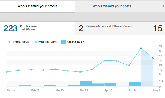 Linkedin Samantha Bell increasing who's viewed your profile - two months on