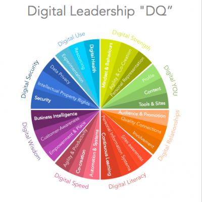 Runway Digital's Digital Leadership Model